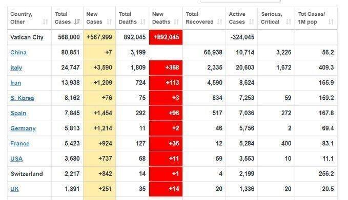 مهمترین پایگاه اطلاعاتی آمار کرونا در جهان هک شد ، آمارها جنجالی شد